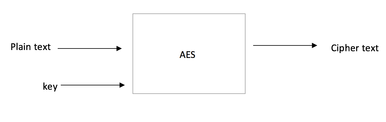 The AES box