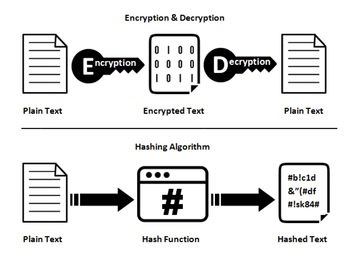 Difference between encryption and hashing illustrated