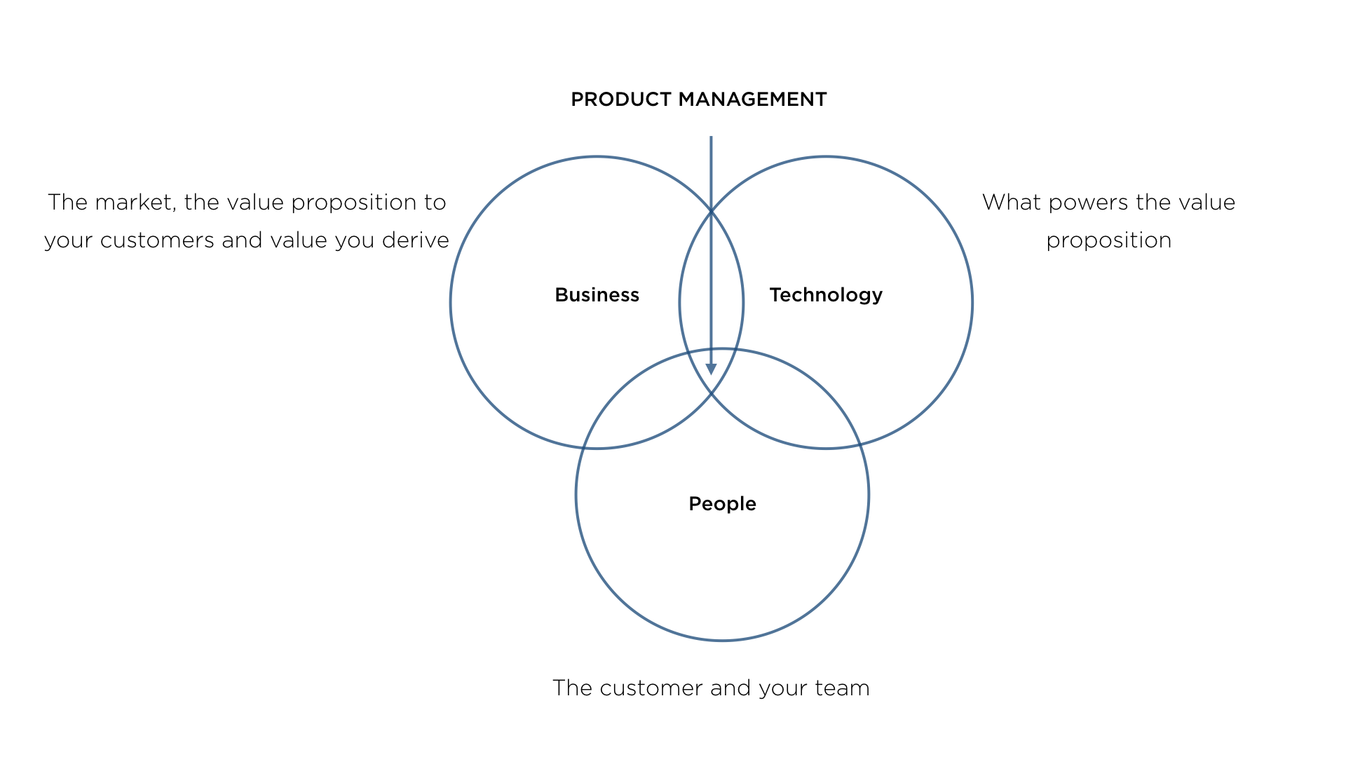 The product management cycle