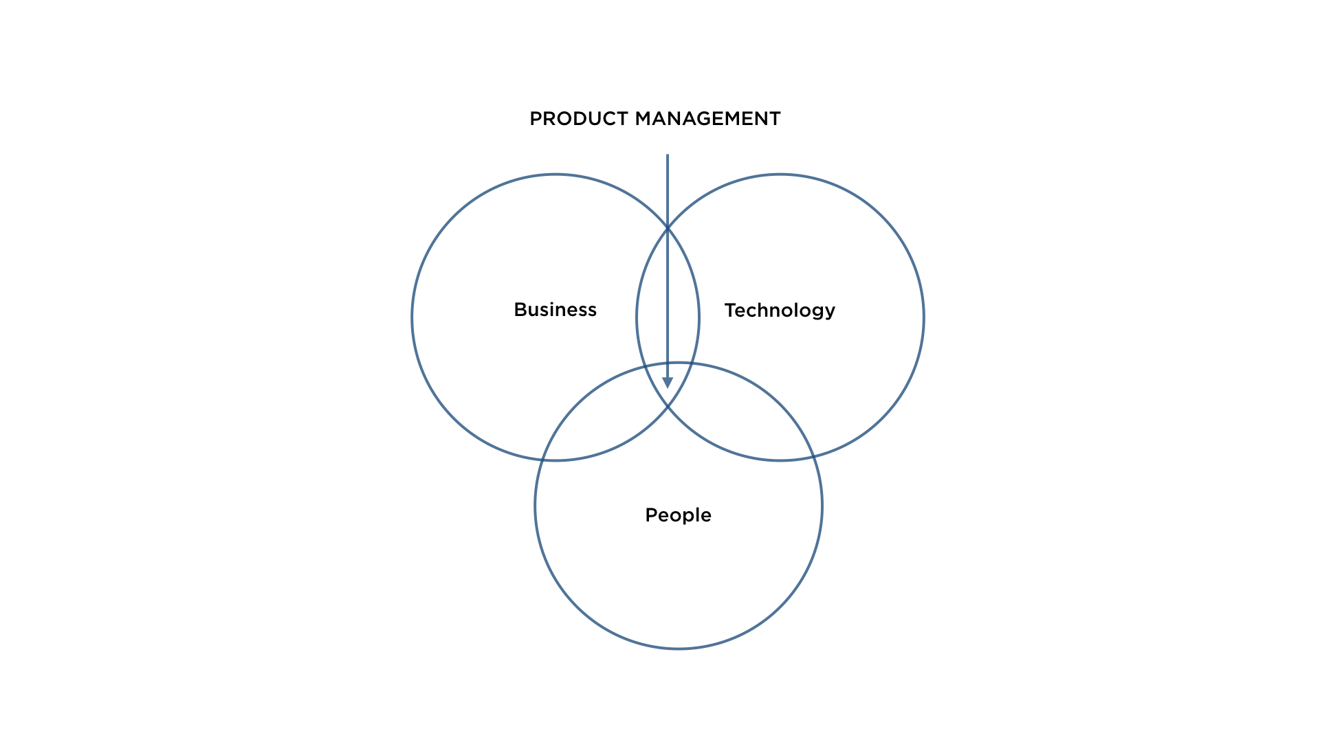 product cycle illustration