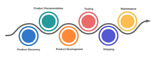 product mapping cycle