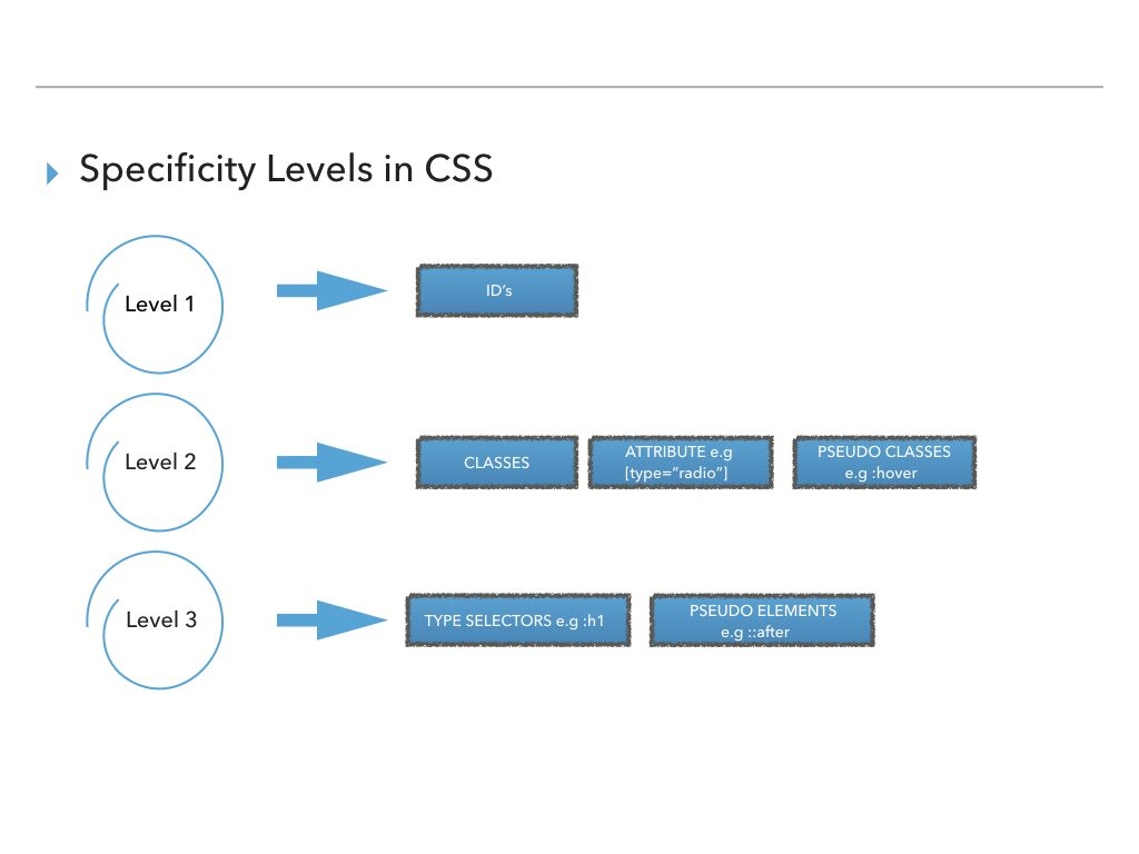 specificity level in css